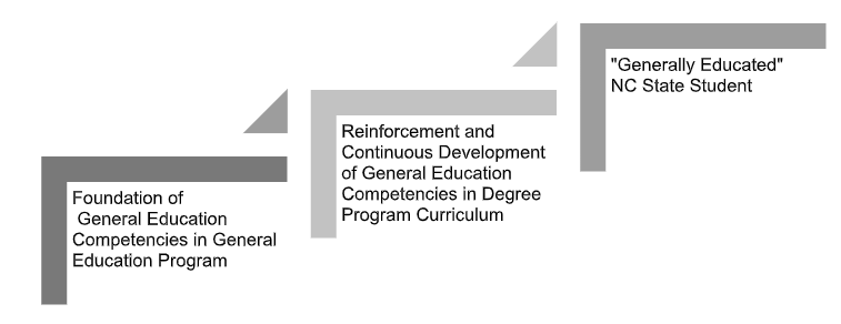 A diagram of the General Education Competencies